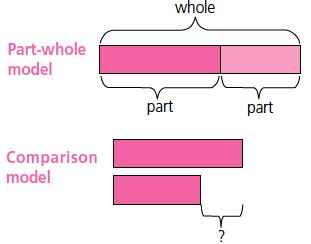 1 – Part Whole Model