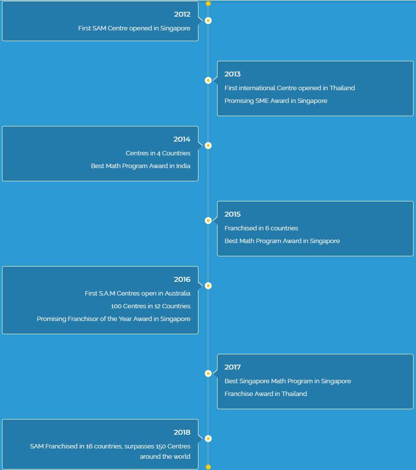SAM Timeline