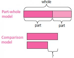 1-Part-Whole-Model-300×235